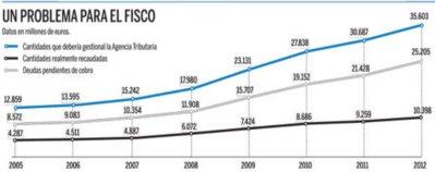 Las deudas pendientes en Hacienda se disparan a 25.200 millones de euros