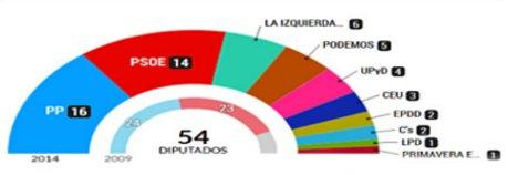 Los partidos 'pequeños' se hacen fuertes en Europa